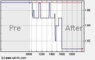ONVO Intraday Chart