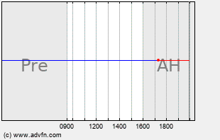 ONXX Intraday Chart