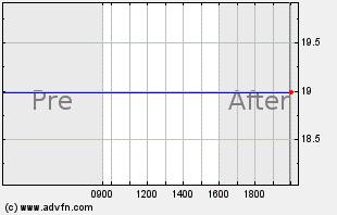 OSIR Intraday Chart