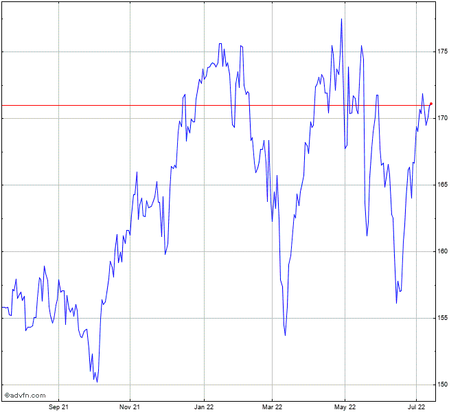 Pepsico Inc Stock Chart Pep