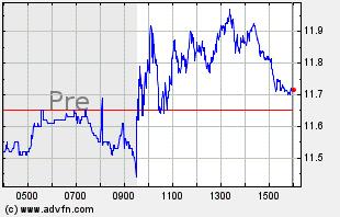 PLUG Intraday Chart