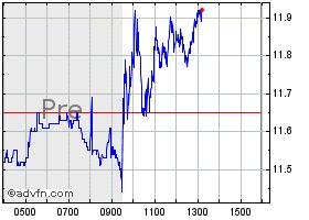 Plug Stock News >> Plug Power Stock Quote Plug Stock Price News Charts Message