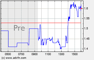 PRPO Intraday Chart