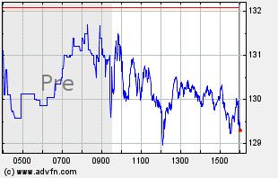 QCOM Intraday Chart