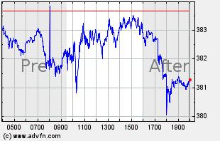 QQQ Intraday Chart