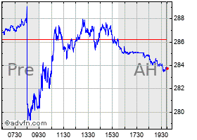 Intraday Powershares Qqq Trust, Series 1 chart