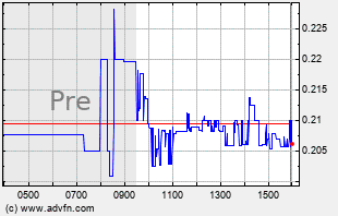 REED Intraday Chart