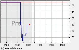 RGEN Intraday Chart