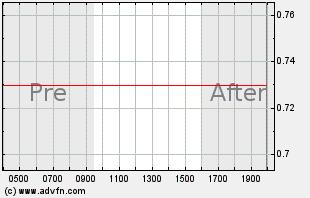 RNWK Intraday Chart