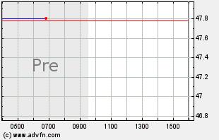 RRR Intraday Chart
