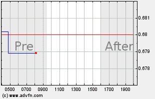 RWLK Intraday Chart