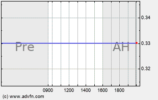 RXII Intraday Chart