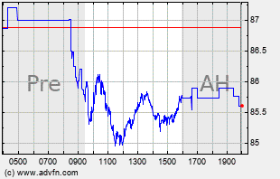 SBUX Intraday Chart