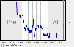 SDC Intraday Chart