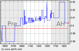 SEAC Intraday Chart