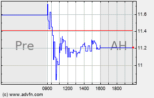 SEED Intraday Chart