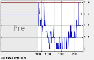 SMSI Intraday Chart