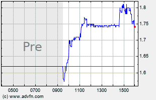 SNCR Intraday Chart