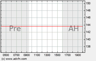 SODA Intraday Chart