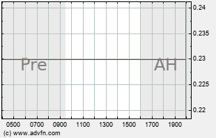 SPHS Intraday Chart