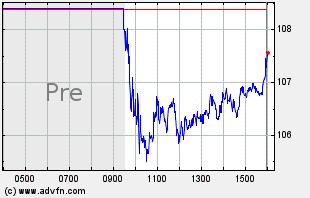 SRPT Intraday Chart