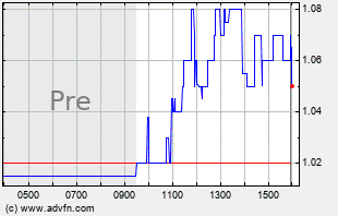 SSKN Intraday Chart
