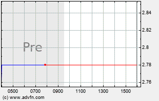SSNT Intraday Chart