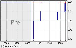 STAF Intraday Chart