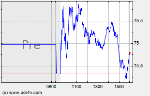 STX Intraday Chart