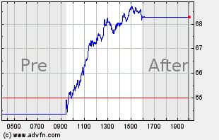 STX Intraday Chart