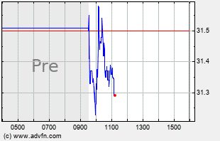 SUPN Intraday Chart