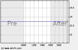 SYMC Intraday Chart