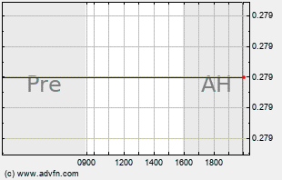 TEUM Intraday Chart