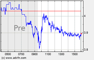 TLRY Intraday Chart
