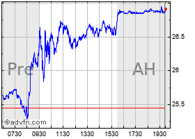 Intraday Proshares Ultrapro Qqq (MM) chart