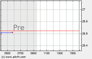 TRS Intraday Chart