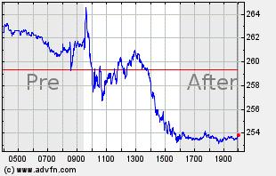TSLA Intraday Chart