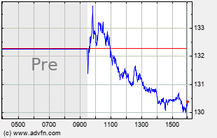 TTWO Intraday Chart