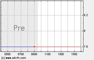TZOO Intraday Chart
