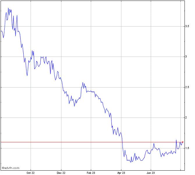 u s energy stock chart useg