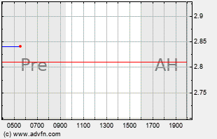 VFF Intraday Chart