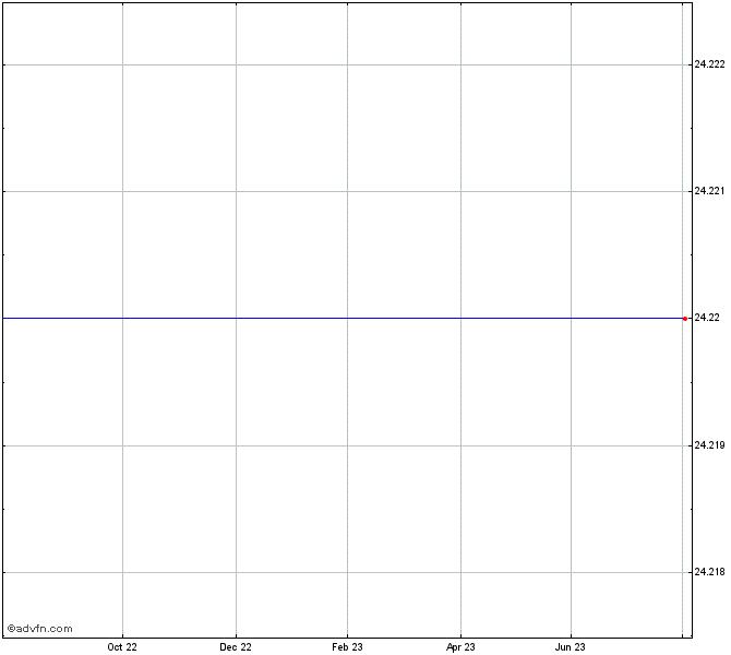 Viacom Inc Class B Stock Chart Viab