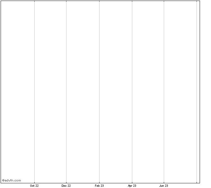 Voya Target Retirement 2035 Fund Class T Mm Chart Vttnx Advfn