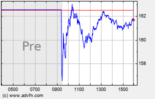 WDAY Intraday Chart