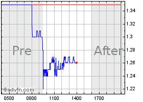 Summit Wireless Technolo Stock Quote Wisa Stock Price News Charts Message Board Trades