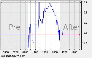 WPRT Intraday Chart
