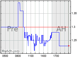 X4 Pharmaceuticals Stock Quote Xfor Stock Price News Charts Message Board Trades
