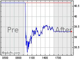 Dentsply Sirona Stock Quote Xray Stock Price News Charts Message Board Trades