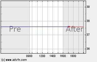 XTXI Intraday Chart