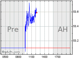 Zions Bancorporation Na Stock Quote Zion Stock Price News Charts Message Board Trades